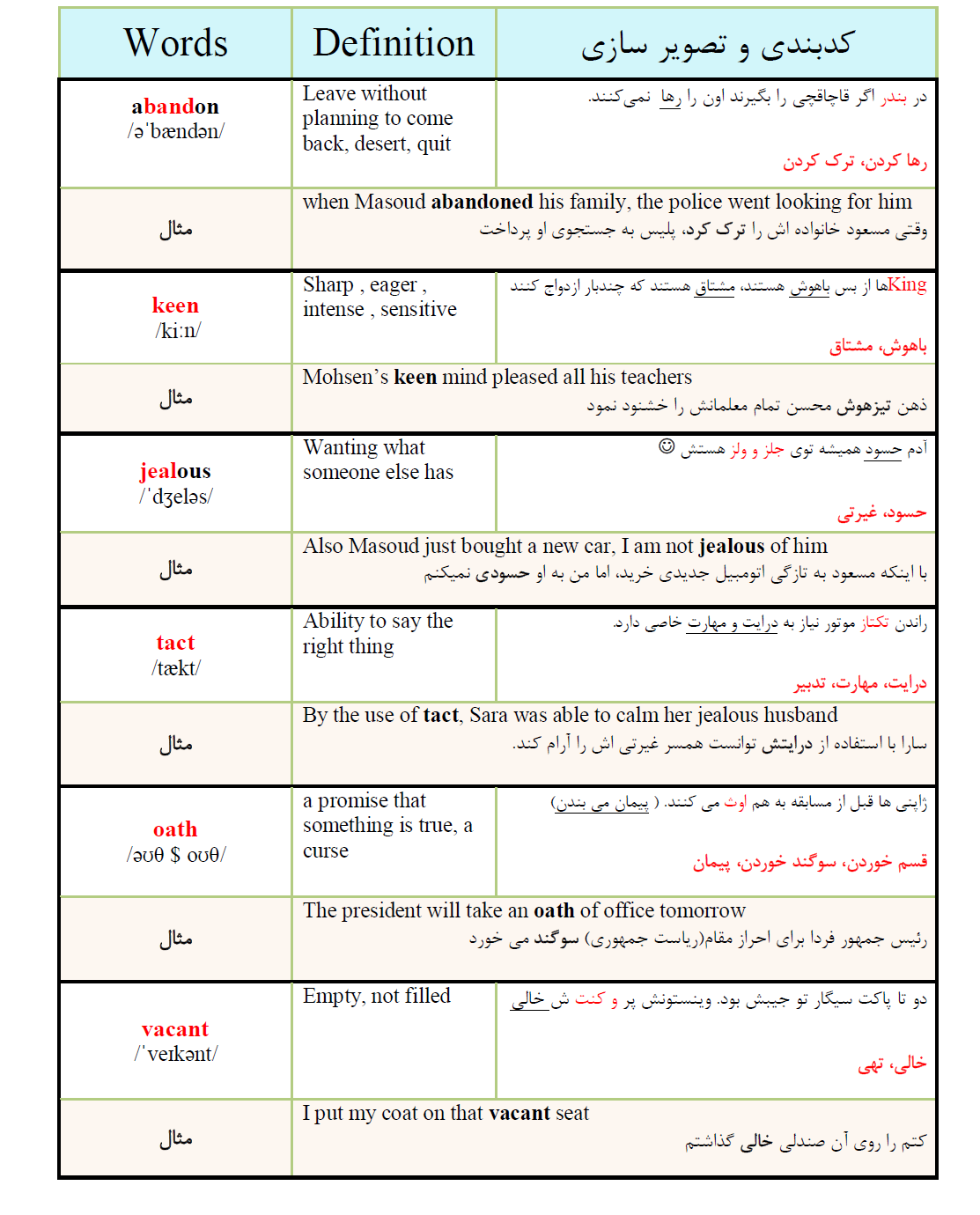 آموزش حرفه ای لغات 504 به روش کدینگ