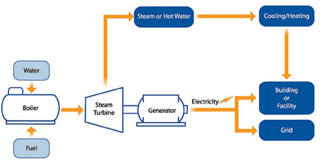 پایان نامه سیستم های تولید همزمان برق وحرارت chp