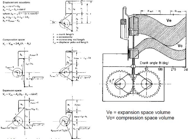 دانلود آموزش روش های محاسبات انرژی در موتورهای استرلینگ