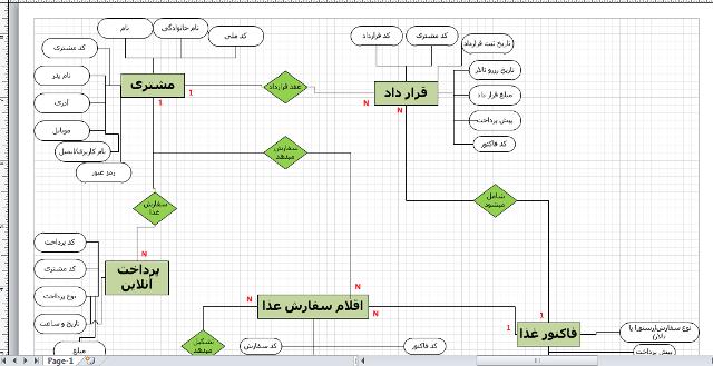 پروژه نمودار er سیستم رستوران و تالار