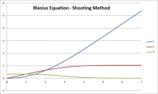 حل معادله بلازیوس با متلب