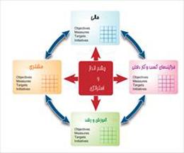 مقاله ارزیابی عملکرد به روش ترکیبی AHP,BSC,TOPSIS